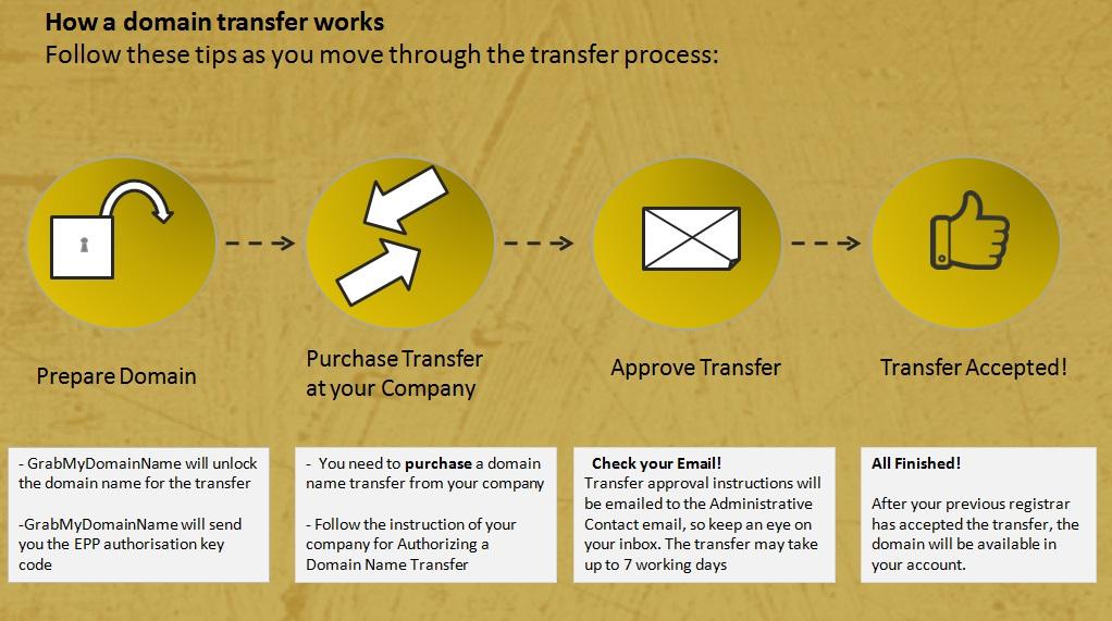 TransferDomainNameN